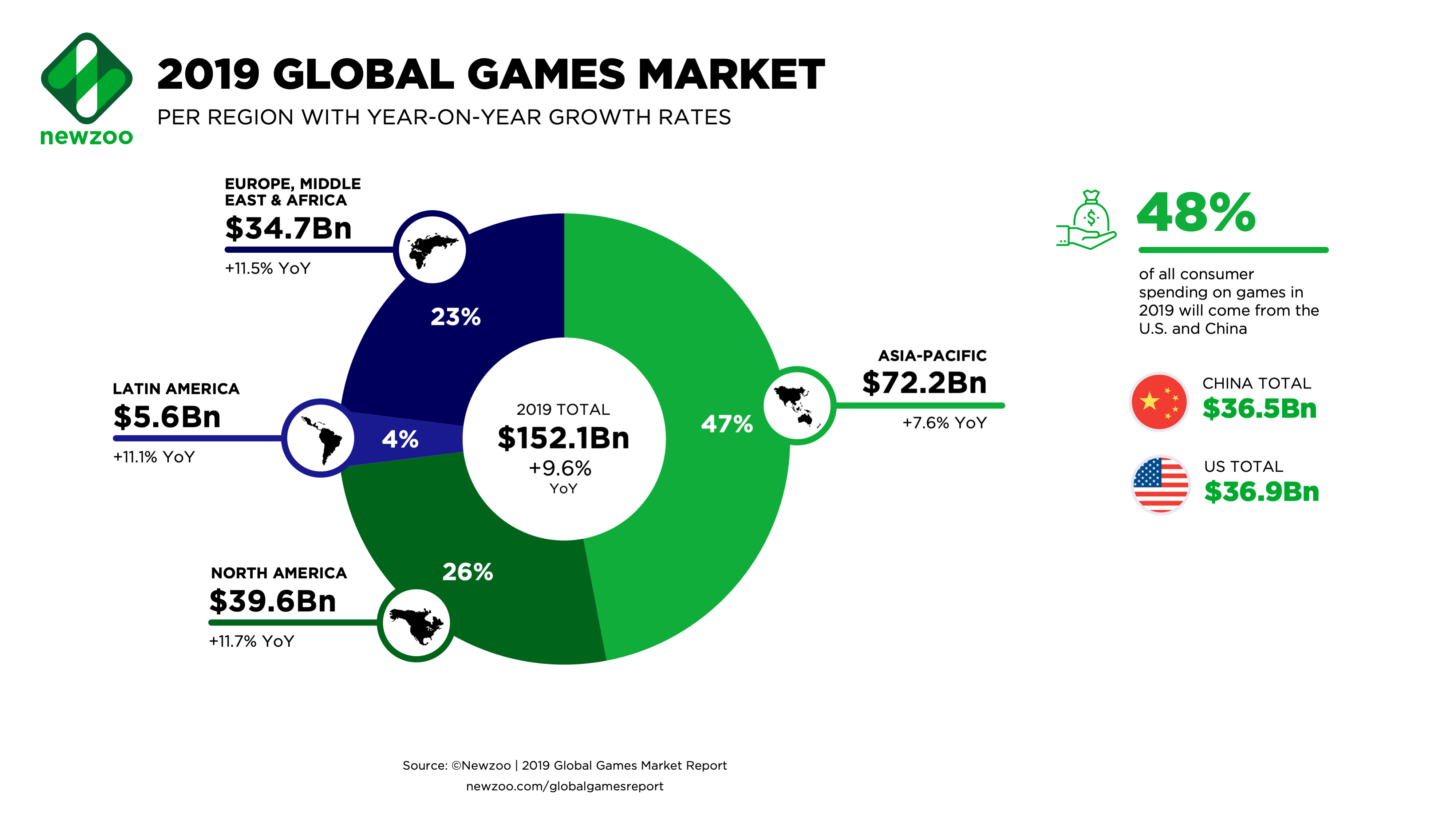 Global games market statistics - regions