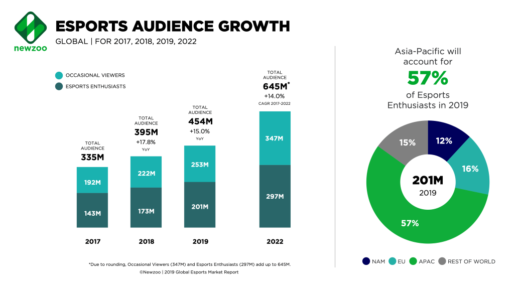 Global statistics on the esports audience