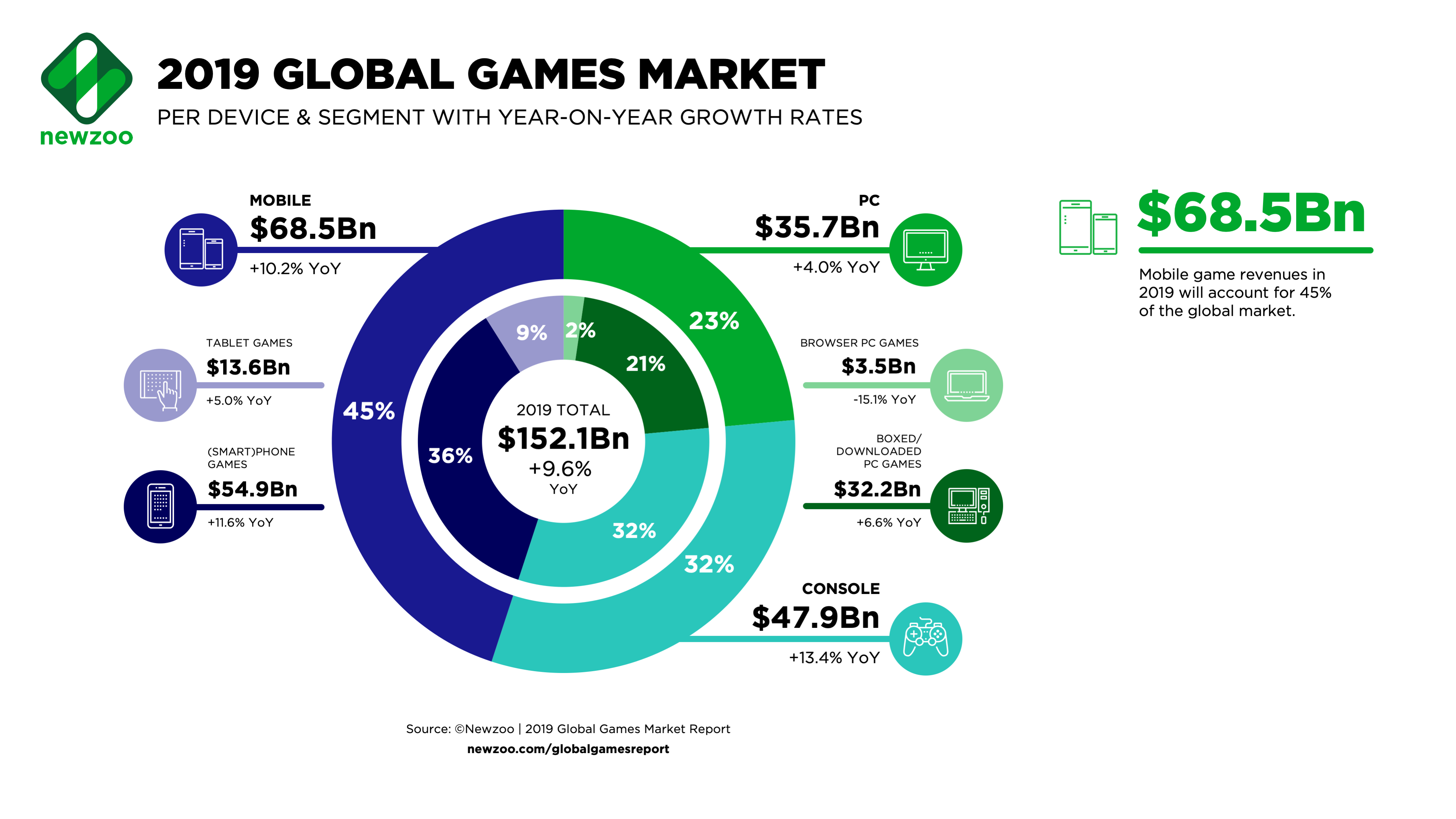 Global games market statistics - devices