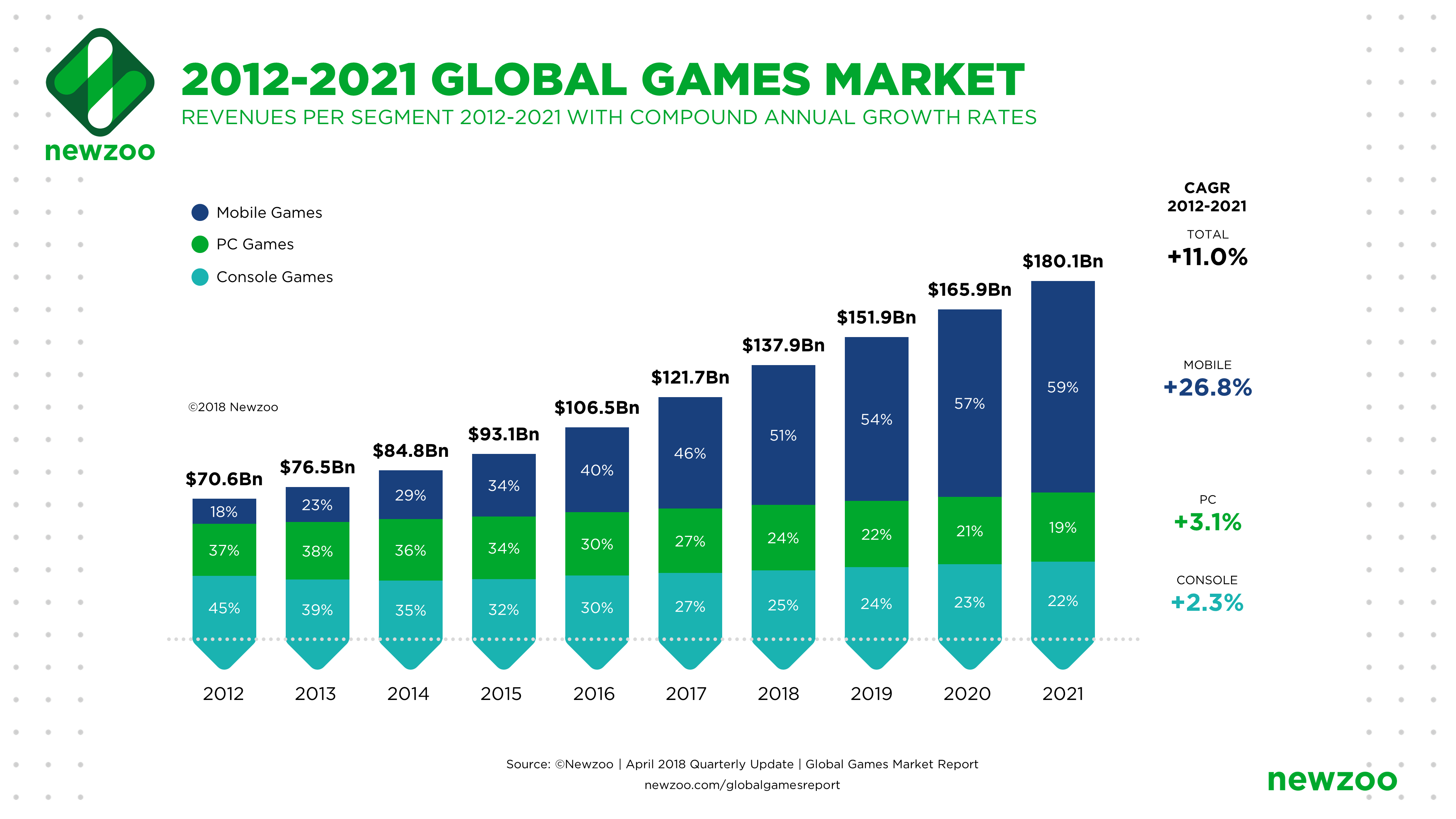 Growth of the game market - segments of different platforms