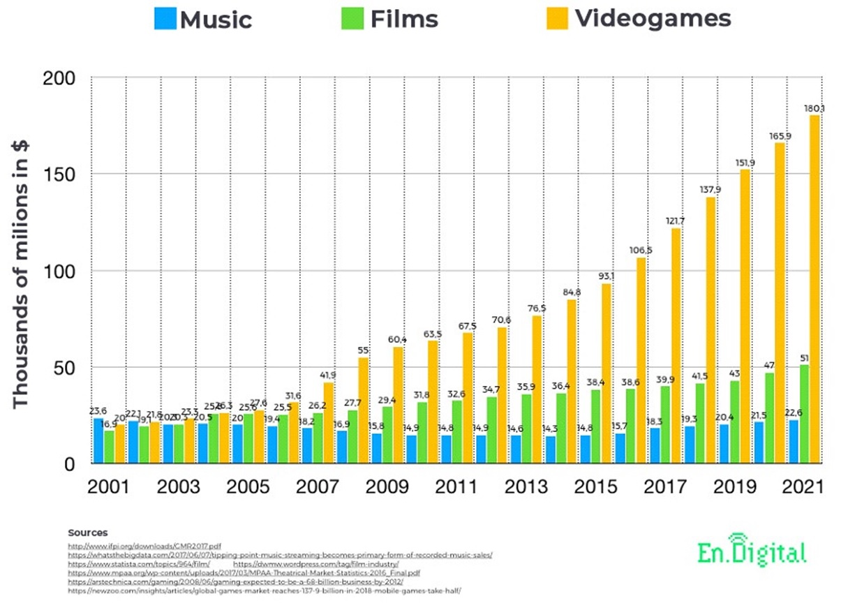 Comparison of revenue in the entertainment industries: music, movies, and video games